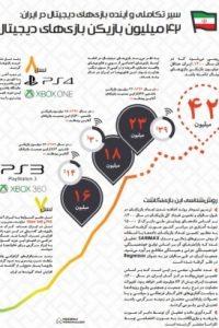EvolutionInfographicPersian9607 200x300 - سیر تکاملی و آینده بازیهای دیجیتال در ایران