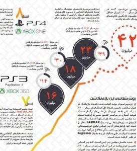 EvolutionInfographicPersian9607 273x300 - سیر تکاملی و آینده بازیهای دیجیتال در ایران