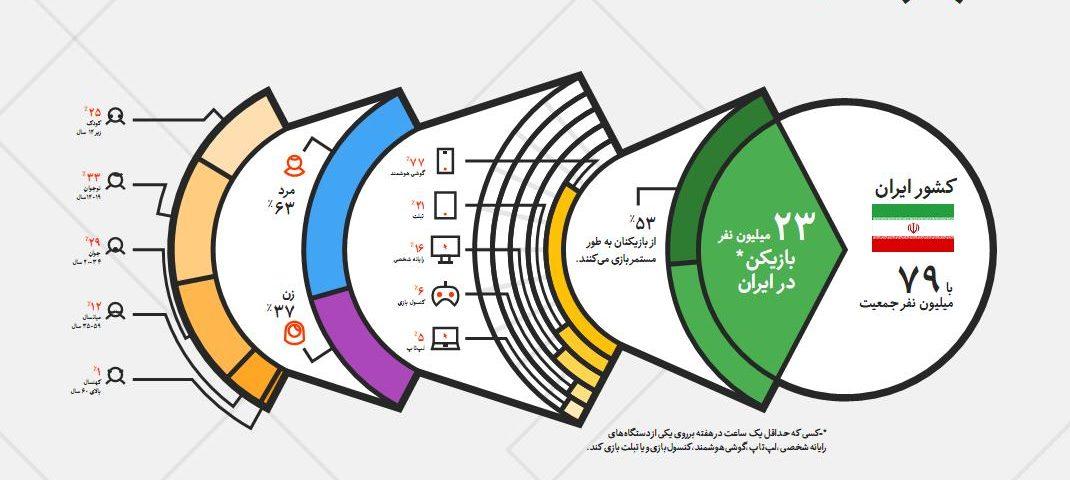 PersianLandscape1394.p4 1070x480 - شاخص ترین اطلاعات بازی های دیجیتالی در ایران 1394