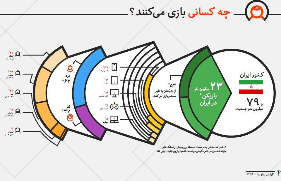 PersianLandscape1394.p4 960x617 - شاخص ترین اطلاعات بازی های دیجیتالی در ایران 1394