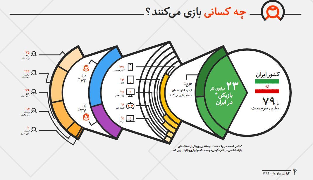 PersianLandscape1394.p4 - شاخص ترین اطلاعات بازی های دیجیتالی در ایران 1394