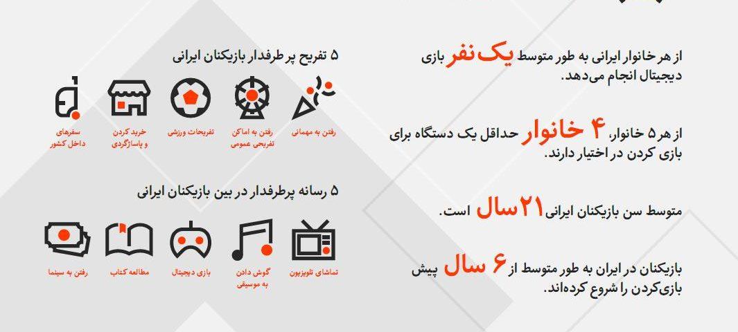 PersianLandscape1394.p5 1065x480 - گیمرهای ایرانی در سال 94 : چه کسانی بازی می کنند؟