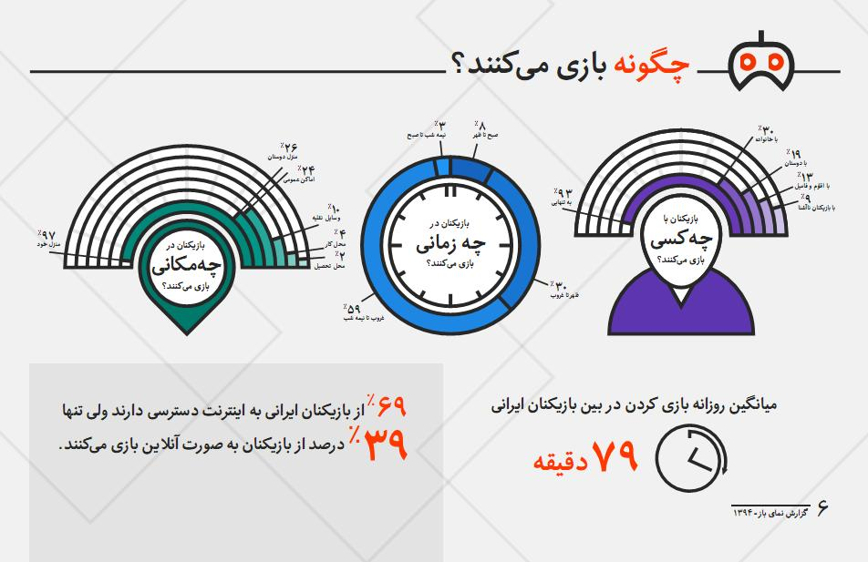 PersianLandscape1394.p6 - گیمرهای ایرانی چگونه بازی می کنند؟