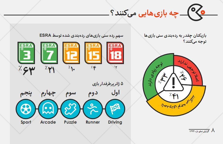 PersianLandscape1394.p8 - گیمرهای ایرانی در سال 1394 : چه بازی هایی می کنند؟