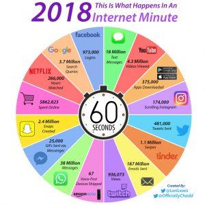 What Happens in an Internet Minute in an Internet Minute in 2018 300x300 - در هر یک دقیقه، در سال ۲۰۱۸، چه اتفاقاتی در جهان اینترنت رخ میدهند؟