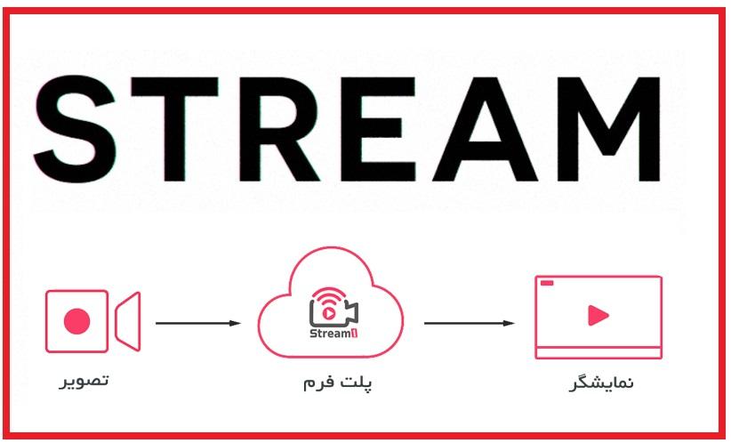 Stream - اصطلاحات: استریم