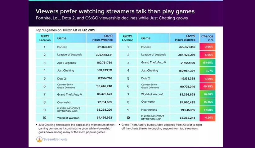 StreamElements.Stream report.Fortnite.2019 822x480 - در سه ماه دوم سال 2019  حدود ۳۰۰ میلیون ساعت استریم بازی فورتنایت توسط بینندهها مشاهده شده است.