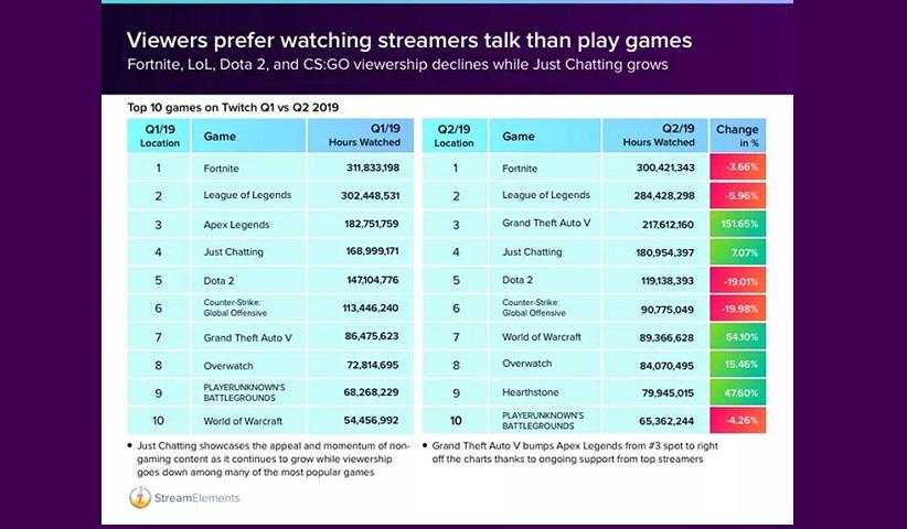 StreamElements.Stream report.Fortnite.2019 - در سه ماه دوم سال 2019  حدود ۳۰۰ میلیون ساعت استریم بازی فورتنایت توسط بینندهها مشاهده شده است.