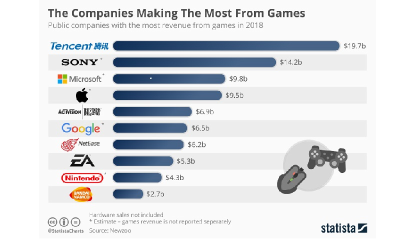 The Companies Making The Most From Video Games 2018 - اینفوگرافی   ده شرکت برتر کسب درآمد از بازی های دیجیتال در سال 2018